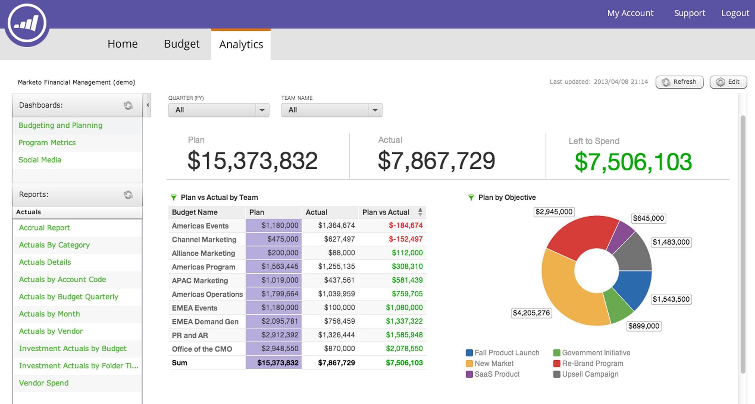 Avaliação Marketo: Automatize o seu marketing - appvizer