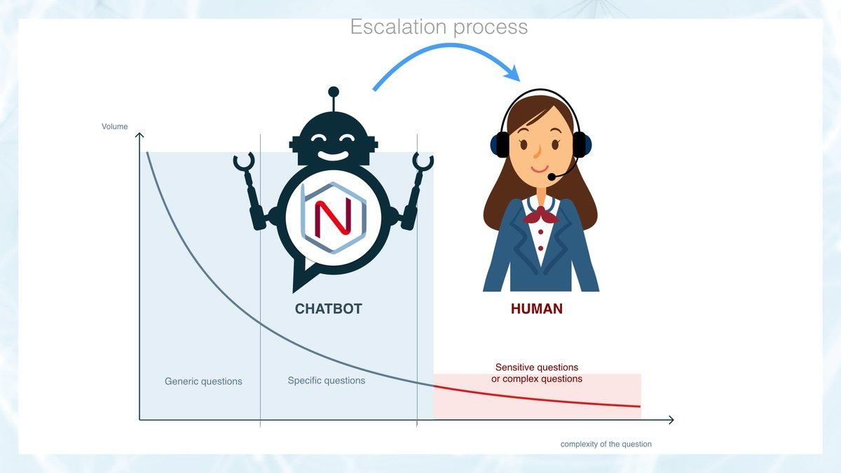 BOTNATION AI-botnation-escalade