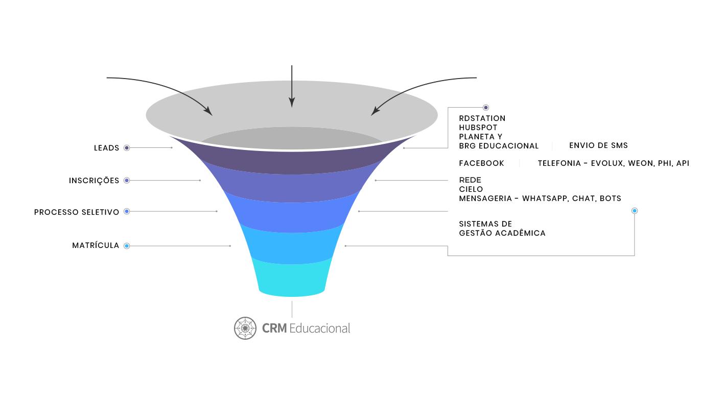 Avaliação CRM Educacional: Transforme inscrições em matrículas - appvizer