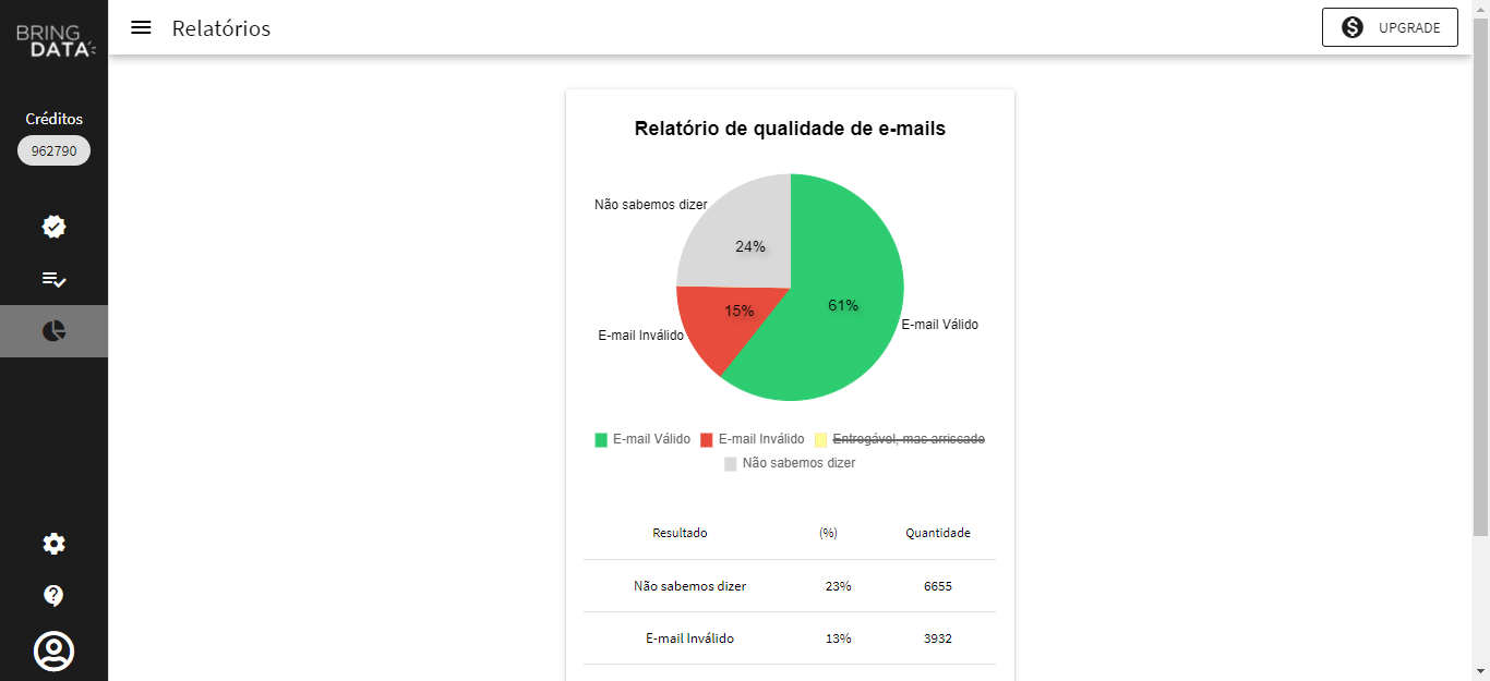 Relatório de qualidade de dados