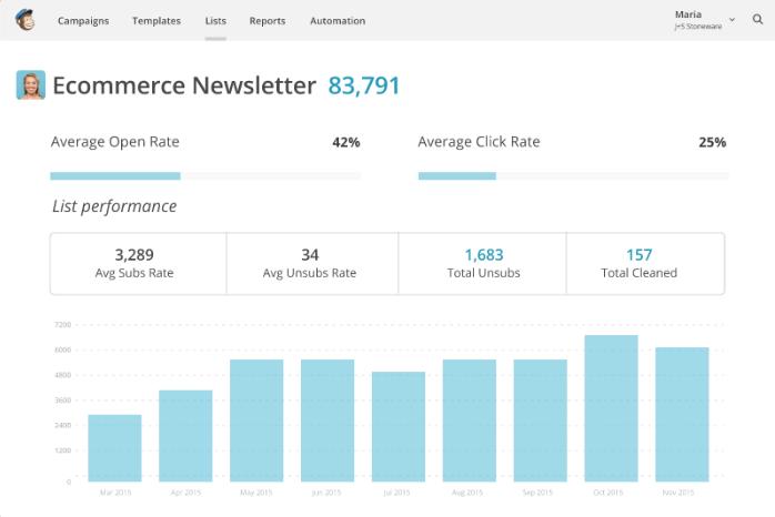 Abrindo Estatística e cliques depois de uma campanha de marketing